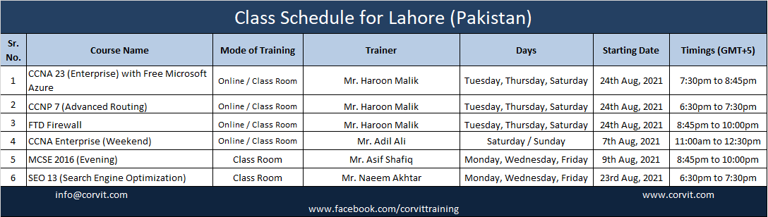 Lahore July 2021
